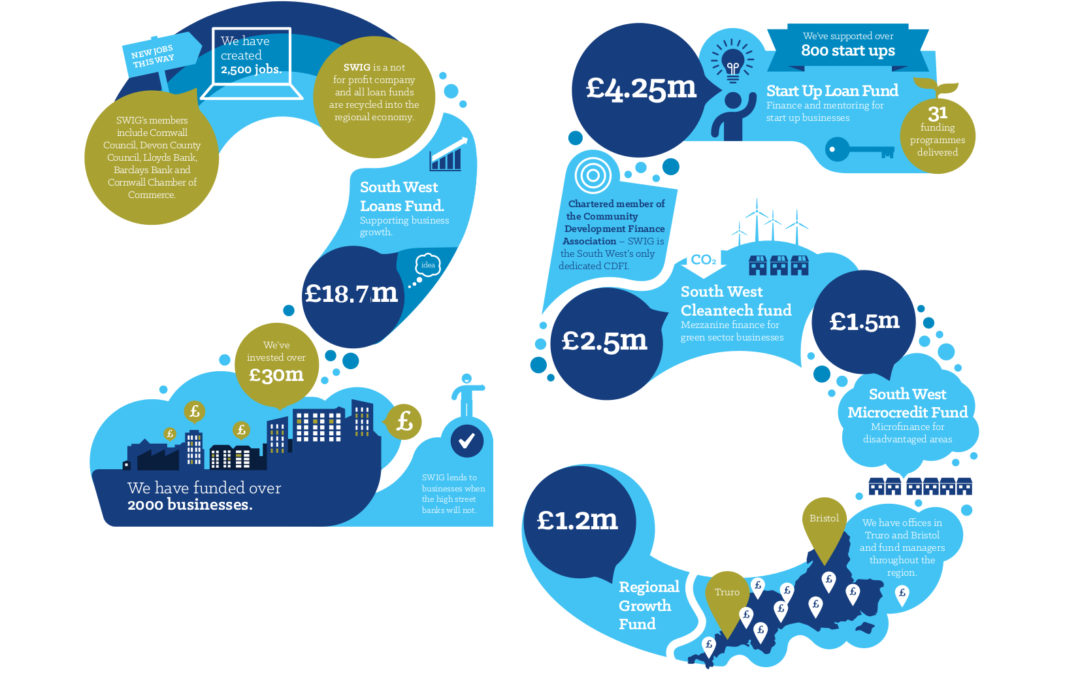 25 years of South West Investment Group